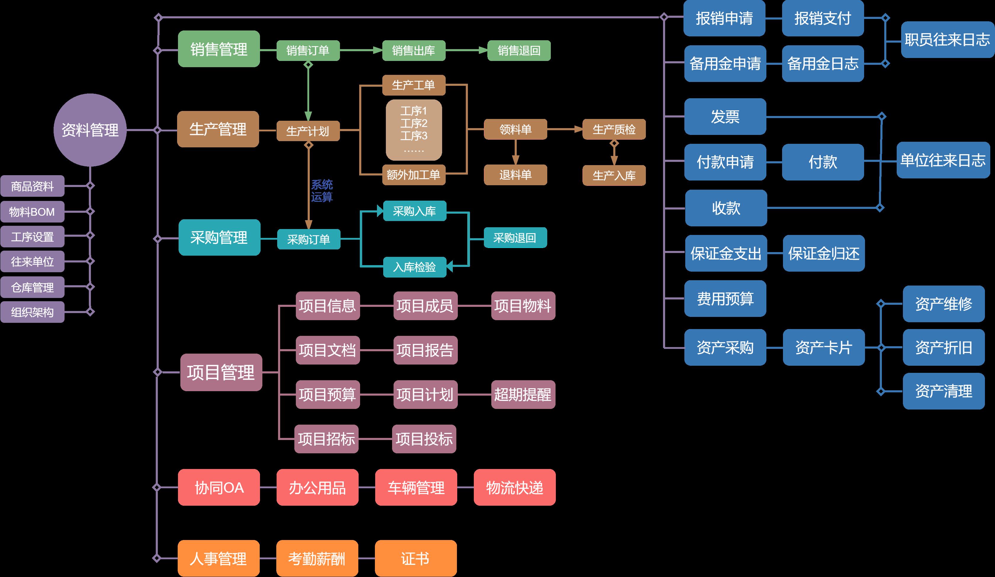 ERP流程图第一版.png