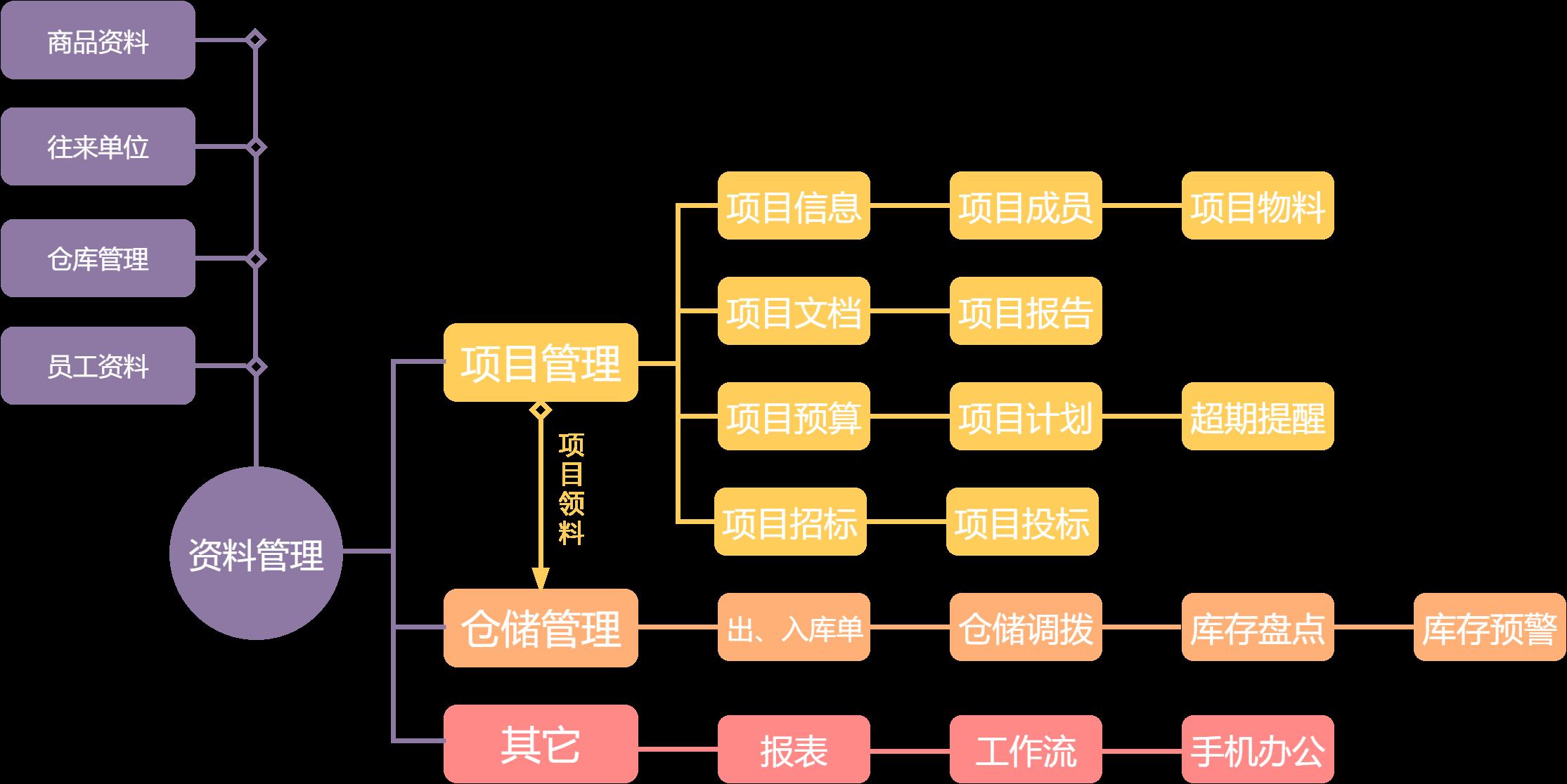 项目ERP (2).png