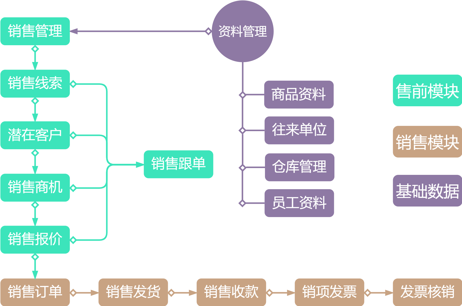 客户关系管理流程图.png