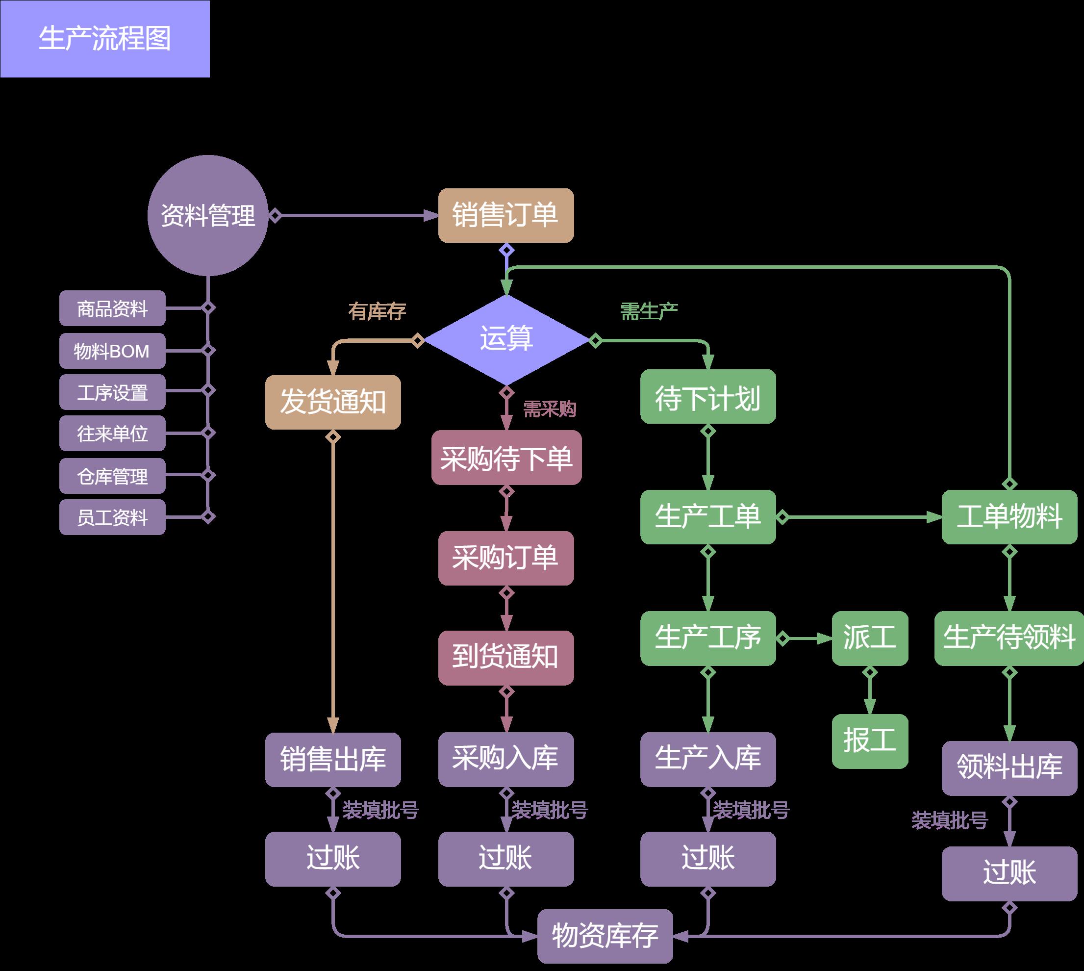 生产制造流程图.png